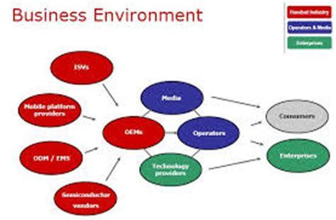 Essay on marketing environment